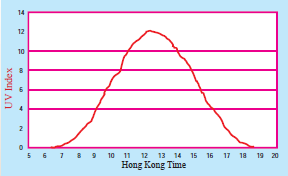 A figure shows the higher ultra-violet index around noon in a typical sunny day